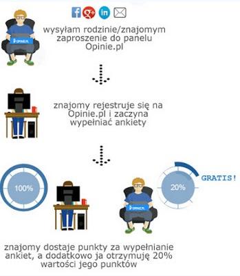 Opinie pl -czy warto, zarobki, wypełnianie ankiet, opinie.pl czy bezpieczne? 4