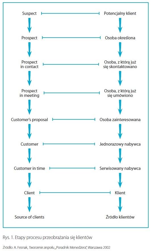Prospecting- 3 techniki i metody poszukiwania klienta (lead generation) 2