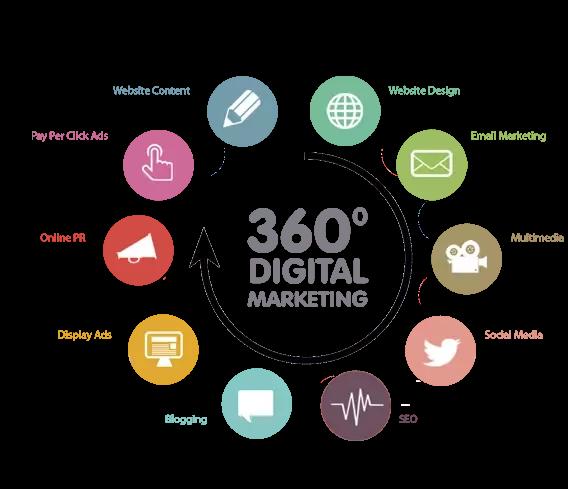 Marketing 360 stopni