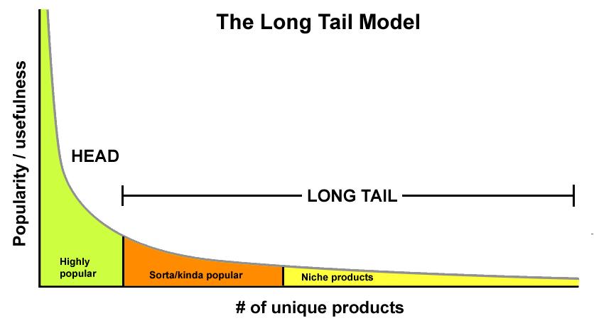 Pozycjonowanie long tail